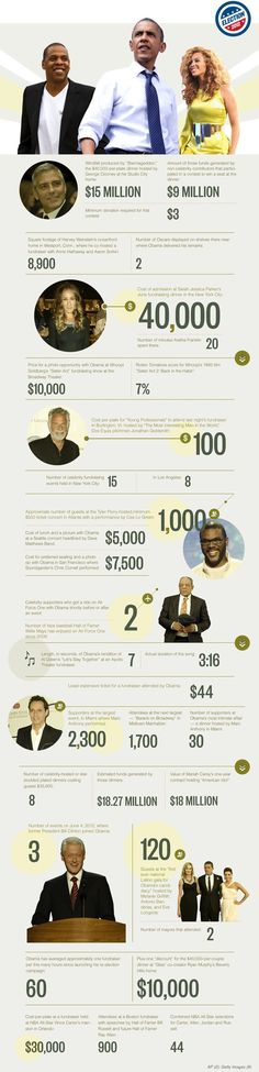 INFOGRAPHIC: OBAMA'S CELEBRITY FUNDRAISER INDEX Praying For Our Country, The Evil Within, Conservative Politics, Job Posting, Fundraising Events, Us History, Number One, America, Infographics
