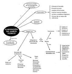 Elaboración del Marco Teórico ~ Docencia Universitaria