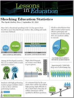 """""""Lessons in Education: Shocking Education Statistics"""""""