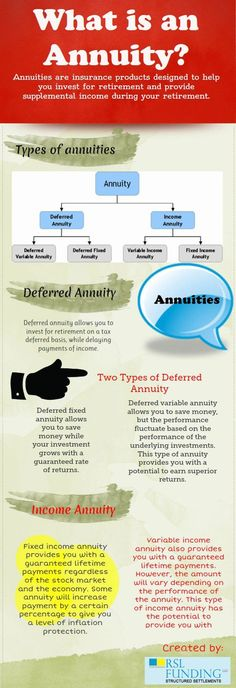 Annuities are insurance products designed to help you invest for retirement and provide supplemental income during your retirement. The most common form of annuity is income annuity where the inves...