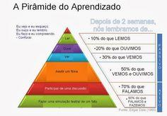 Neurociências em benefício da Educação!: A Pirâmide do Aprendizado