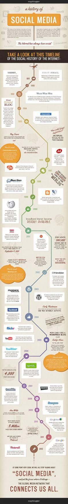 L'Histoire des réseaux sociaux au travers d'une infographie