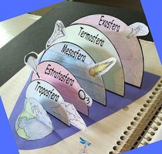 Molde da Estrutura Vertical das Camadas da Atmosfera em PDF - para imprimir e montar. Download : Baixe o molde em PDF aqui: Arquivo ...