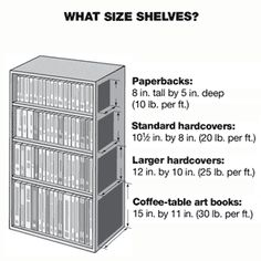 Basics bookshelf basics - great guide/reference for the built-ins I'm planning in the living room, den, & library.bookshelf basics - great guide/reference for the built-ins I'm planning in the living room, den, & library. Coffee Table Art Books, Book Storage, Workshop Storage, Book Nooks, Reading Nooks, Do It Yourself Home, Built Ins, Good To Know, Decoration