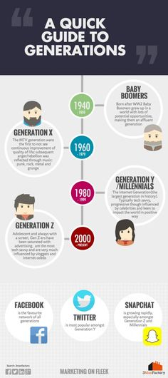 infographic millenials babyboomers generation x - Cerca con Google