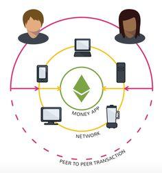 What is a Decentralized Application? Blockchain, Kids Rugs, Internet, App, Kid Friendly Rugs, Apps, Nursery Rugs