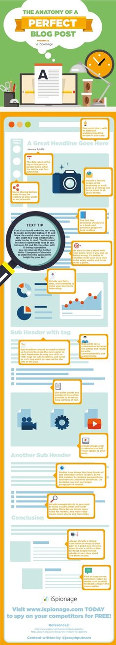 The Anatomy of a Perfect Blog Post #Infographic | Surviving Social Chaos | Scoop.it