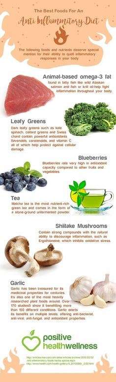 The Best Foods For An Anti Inflammitory Diet – Positive Health Wellness Infographic