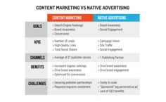 How Do Goals, KPIs And Benefits Of Content Marketing Compare To Native Advertising? #infographic