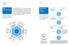 Samsung Securities 2016 Sustainability Report삼성증권 2016 지속가능경영보고서 – 디노플랫디자인컴퍼니