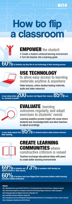 To flip or not to flip: Here are some great education ideas.