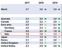 L'OCSE ha rilasciato l'Interim Economic Outlook, le previsioni di crescita sono state riviste al rialzo per i principali paesi.  I segni di uguale vicino ai dati dell'Italia significa che per noi non vi è stata alcuna revisione (idem per Corea e UK 2019). INTERPRETAZIONE: l'economia accelera in larghe aree del globo, NON in Italia, dove ci teniamo la nostra locomotiva a carbonella... per grazia ricevuta.