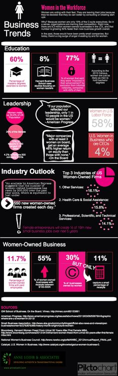 The Rise of Women in the Workforce | #infographics made in @Piktochart
