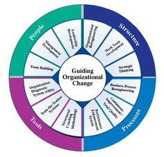 the elements of organizational development - Google Search
