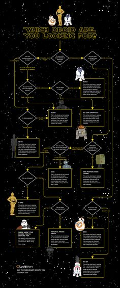 When living in a galaxy far, far away, you need all the help you can get. What's the probability that one of these droids can provide you convenience, help, or even protection? It's high. It's very high. This flowchart will guide you to the perfect droid for you!