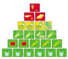 Ernährungspyramide nach aid Infodienst