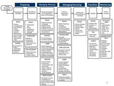 Change Management Roadmap  Department of Technology & Information  State of Delaware
