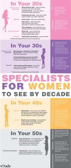 This infographic shows different Health Care Specialists women should see at each decade of life. health-wellness