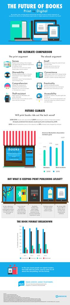 Blurb, a leading platform for creating, self-publishing, and distributing image-rich electronic books and magazines, has released an infographic that compares print and… Good Books, Books To Read, My Books, Book Infographic, Infographic Examples, Ignorance, Web Design, Graphic Design, Electronic Books