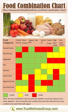 Food Combination Chart Provides Healthy Clean Eating Tips Food Combining Chart - I tried this method years ago and felt great! This just might be worth trying again! Food Combining Diet, Food Combining Chart, Diet Snacks, Healthy Snacks, Healthy Eating, Healthy Recipes, Healthy Drinks, Healthy Tips, Hay Diet