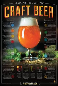 The new Deconstructing Craft Beer poster is packed with information about the amazing beverage that is craft beer.