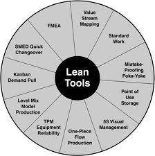 lean management - Google Search