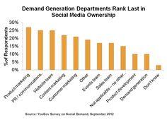 Who owns social medi