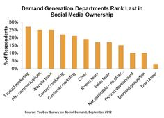Who owns social medi