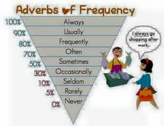 Belajar Adverbs of Frequency – English Café Bali English Fun, English Writing, English Study, English Words, English Lessons, English Sentences, French Lessons, Spanish Lessons, English Language Learning