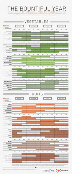 Nothing tastes better than eating fruits or vegetables at the peak of their season. But how can you keep track of what's in season when? This breakdow The Bountiful Year: A Guide to Seasonal Fruits and Vegetables Sascha Toussaine saschatoussaine De In Season Produce, Fruit In Season, Fruit Season Chart, Espalier, Fruits And Vegetables, Seasonal Fruits, Seasonal Food, Vegetables By Season, Whats In Season