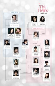 "♡ #Kdrama - ""HEIRS"" / ""THE INHERITORS"" Character Map"