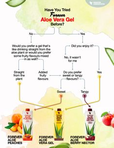 Distributor of Forever Living Aloe vera products. This is your one-stop forever aloe store. Learn more about the Forever Business opportunity and start making money. Forever Living Company, Forever Company, Forever Living Business, Forever Aloe Lips, Aloe Vera Gel Forever, Forever Living Aloe Vera, Forever Aloe Berry Nectar, Jojoba Shampoo, Chocolate Slim