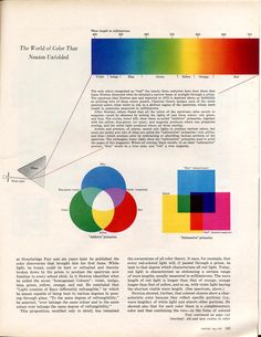 AN ASTONISHING NEW THEORY OF COLOUR, FORTUNE1959 (Edwin Land)