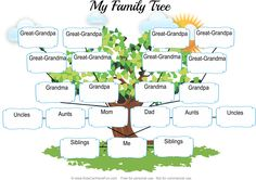 My Family Tree Worksheet1. Kids fill out their family members http://www.kidscanhavefun.com/about-me-activity.htm #family #familytree #familyroots