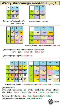 Math Formulas, Juki, Algebra, Physics, Homeschool, Notes, Study, Education, Learning