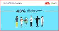 Millennials take over #FreelanceNation