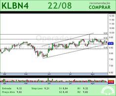 KLABIN S/A - KLBN4 - 22/08/2012 #KLBN4 #analises #bovespa