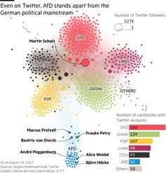 Rightwing populist AfD dominates German Twitter, new study shows