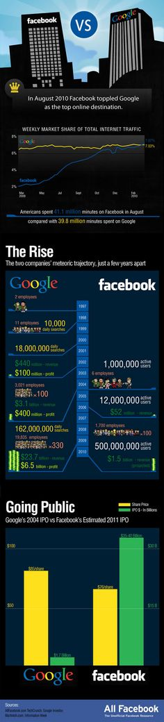 Google vs Facebook: A Battle Of Colossal Proportions