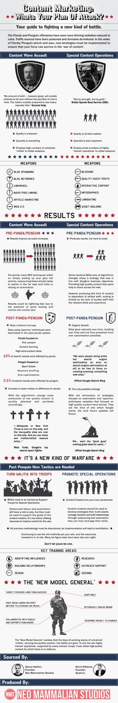 What's your content marketing plan of attack? [infographic] | Econsultancy #content #contentmarketing #marketing
