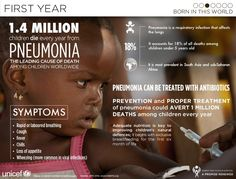 Our third picture in our series of infographics we've made as part of A Promise Renewed.  1.4 million children die every year from Pneumonia, the leading cause of death among children worldwide.  http://www.unicef.org/malaysia/19614_a_promise_renewed_overview.html