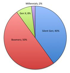 How to reach the boomers, the next generation of givers.