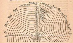 This simple theoretical map is an invented scheme of John Strachey (1671-1743), an early geologist who with this thinking introduced the very big geological idea of strata. The original appeared in the Philosophical Transactions in 1725