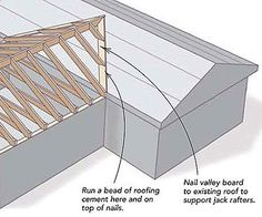 You'll need to install a valley board or nailer over the old roof shingles to create a solid nailing surface for installing jack rafters (see drawing). Description from finehomebuilding.com. I searched for this on bing.com/images