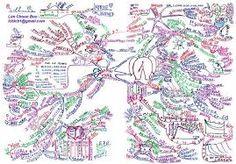 Bildergebnis für tony buzan mind map