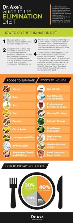 Elimination diet guide http://www.draxe.com #health #Holistic #natural
