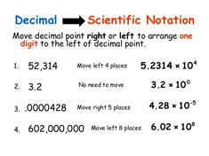 Converting To and From Scientific Notation - A Plus Topper