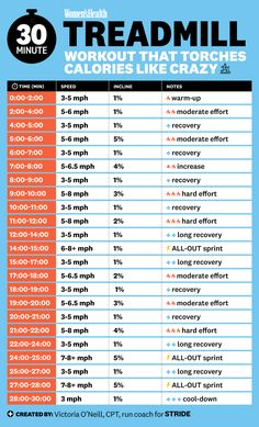 30-minute treadmill workout infographic - Womens Health Magazine  IMAGES, GIF, ANIMATED GIF, WALLPAPER, STICKER FOR WHATSAPP & FACEBOOK