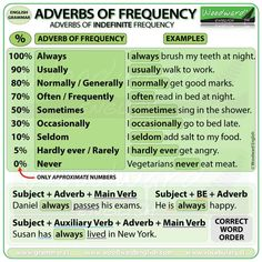 I have just created two new videos about Adverbs of Frequency. One is about Adverbs of INDEFINITE Frequency such as always usually normally generally often frequently sometimes occasionally English Grammar Rules, English Adjectives, Teaching English Grammar, English Verbs, English Phrases, English Language Learning, English Vocabulary, Teaching French, German Language