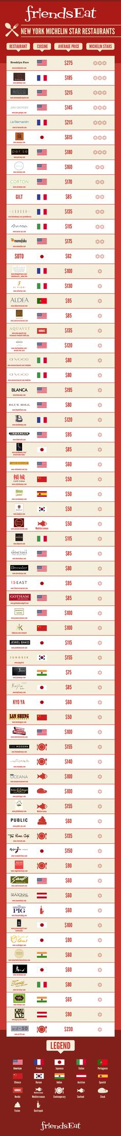 NYC's 2013 Michelin starred restaurants. Can't wait for the new list to come out.